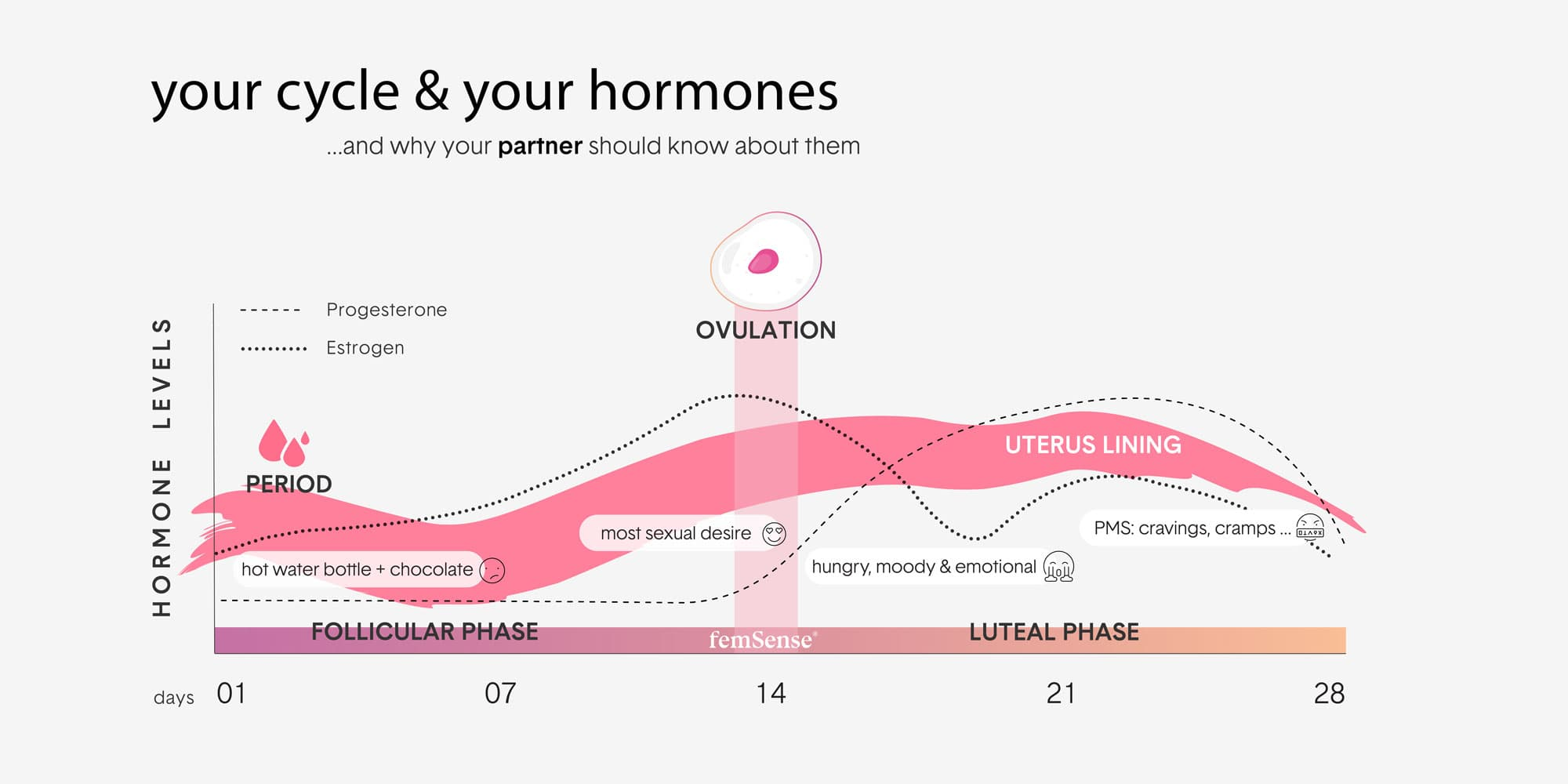 Graph of Hormones in a female cycle plus different moods associated with the different phases